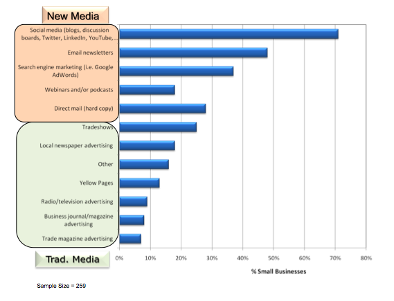 Hurwitz & Associates Survey