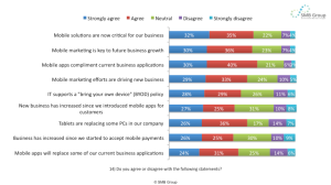 2013 SMB Attitudes re Mobile (1)