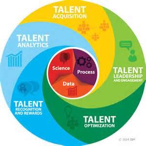 talent lifeccyle