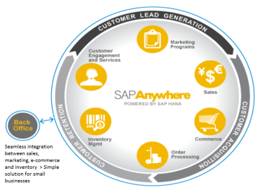 SAP_Anywhere