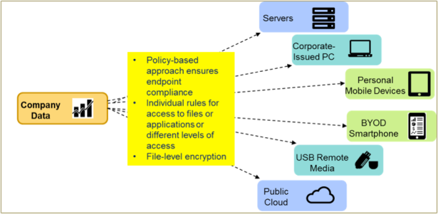 Figure 3-Endpoint Security Managemtn