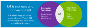 Dell IoT Gateway