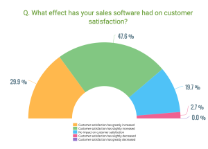 Effect of sales software on customer satisfaction_GetApp 2016