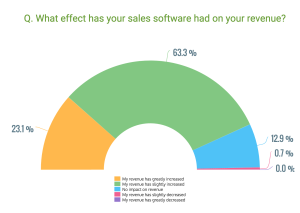 Effect of sales software on revenue_GetApp 2016