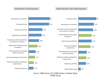 Kronos: Workforce Ready Mission for SMBs – Laurie McCabe's Blog